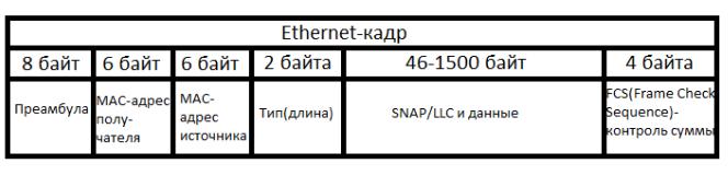 Основы компьютерных сетей. Тема №3. Протоколы нижних уровней (транспортного, сетевого и канального) - 12