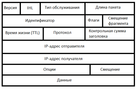 Основы компьютерных сетей. Тема №3. Протоколы нижних уровней (транспортного, сетевого и канального) - 13