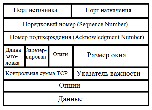 Основы компьютерных сетей. Тема №3. Протоколы нижних уровней (транспортного, сетевого и канального) - 15