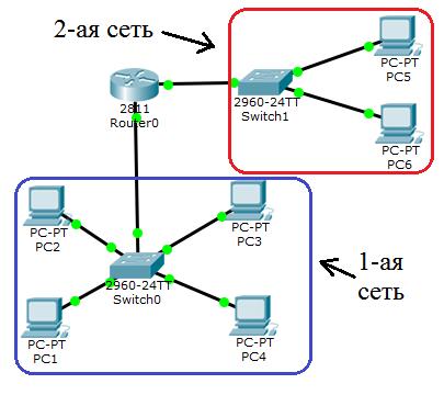 Основы компьютерных сетей. Тема №3. Протоколы нижних уровней (транспортного, сетевого и канального) - 16