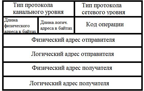Основы компьютерных сетей. Тема №3. Протоколы нижних уровней (транспортного, сетевого и канального) - 21