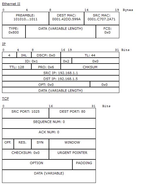 Основы компьютерных сетей. Тема №3. Протоколы нижних уровней (транспортного, сетевого и канального) - 44