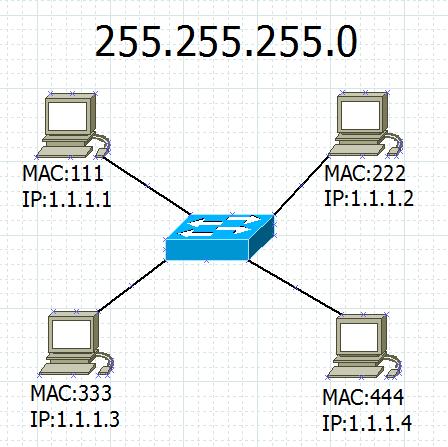 Основы компьютерных сетей. Тема №3. Протоколы нижних уровней (транспортного, сетевого и канального) - 5