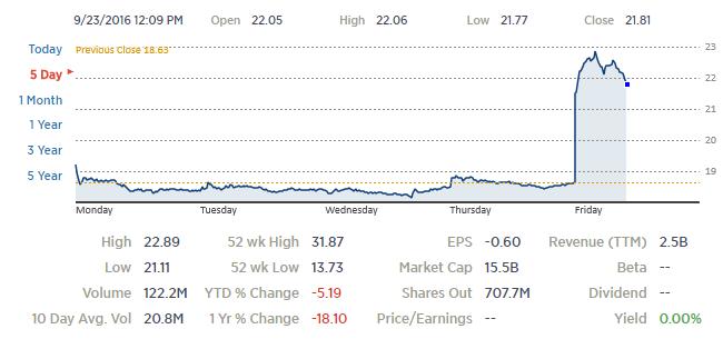 Слух: Twitter готовят к продаже, потенциальные покупатели — Google, Salesforce, Microsoft, Verizon - 2