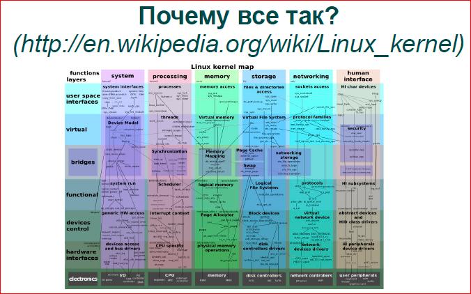 Современная операционная система: что надо знать разработчику - 5