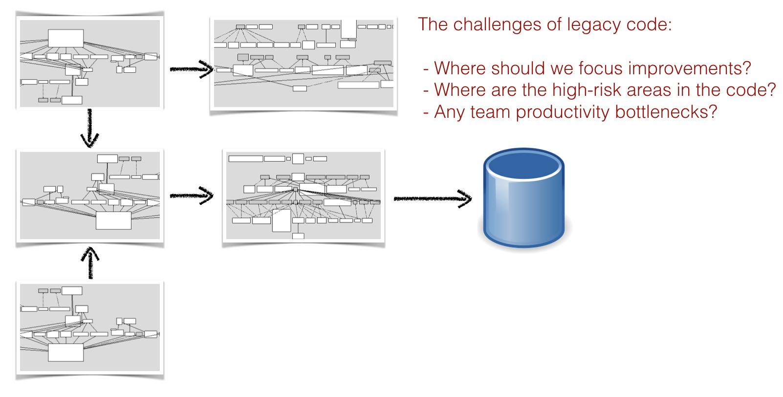 Типичная система состоит из нескольких технологических стеков и сложных подсистем
