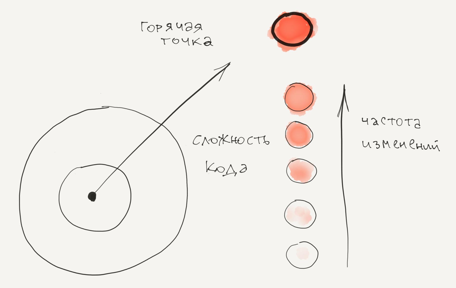 Визуализация кодовой эволюции - 6