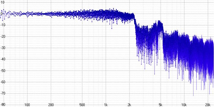 Анализ аудио-кодека ROAD - 18