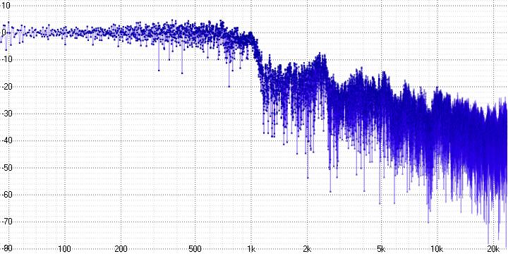 Анализ аудио-кодека ROAD - 20