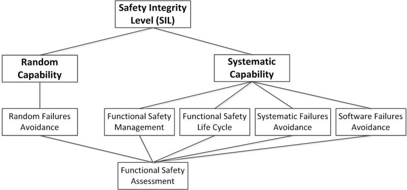 Функциональная безопасность, Часть 3 из 3. МЭК 61508: Систематичная случайность или случайная систематичность? - 3