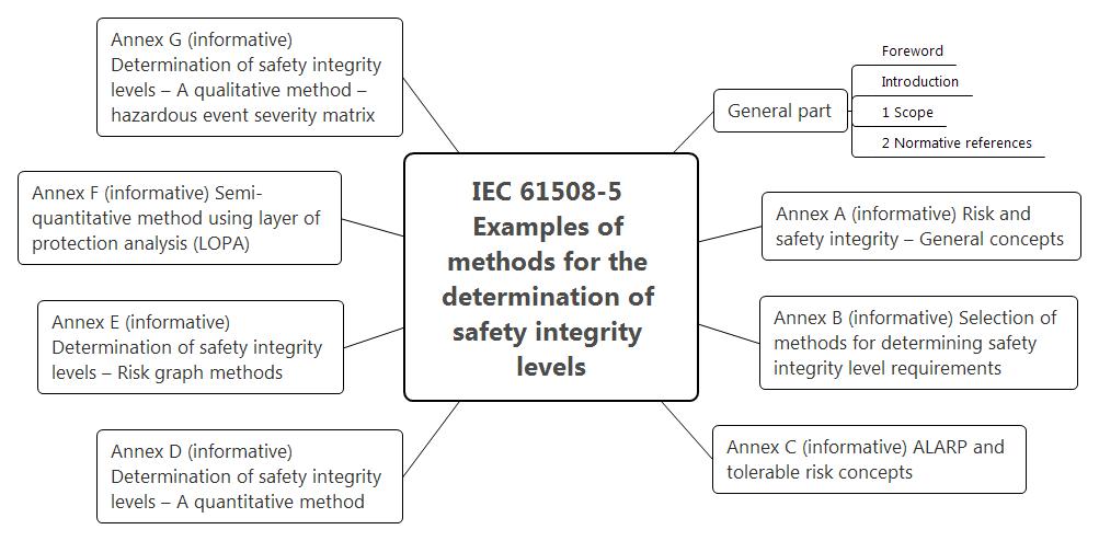 Функциональная безопасность, Часть 3 из 3. МЭК 61508: Систематичная случайность или случайная систематичность? - 8