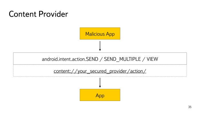Безопасность Android-приложений. Лекция в Яндексе - 13