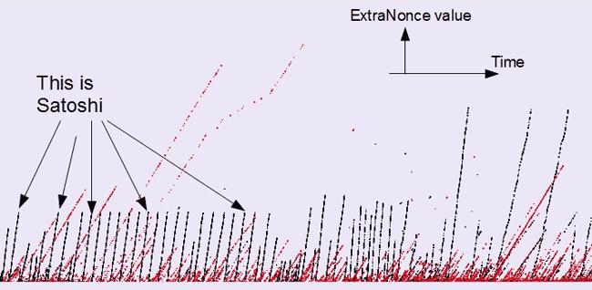 Распределение биткоинов тоже подчиняется степенному закону - 5