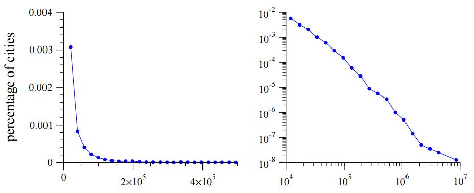 Распределение биткоинов тоже подчиняется степенному закону - 1