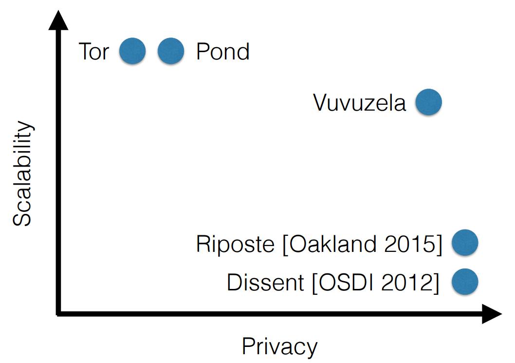 Tor и новые альтернативы в области обеспечения анонимности - 4