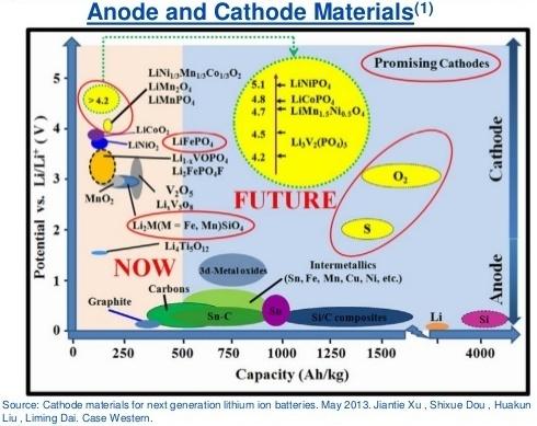 Литий-ионные и литий-полимерные аккумуляторы: маркетинговые уловки и распространенные ошибки - 3
