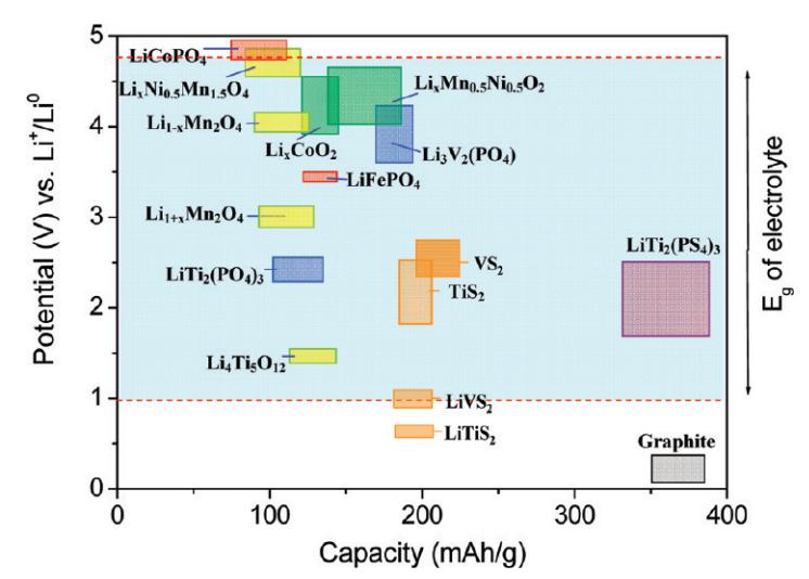 Литий-ионные и литий-полимерные аккумуляторы: маркетинговые уловки и распространенные ошибки - 4