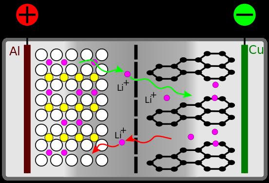 Литий-ионные и литий-полимерные аккумуляторы: маркетинговые уловки и распространенные ошибки - 1