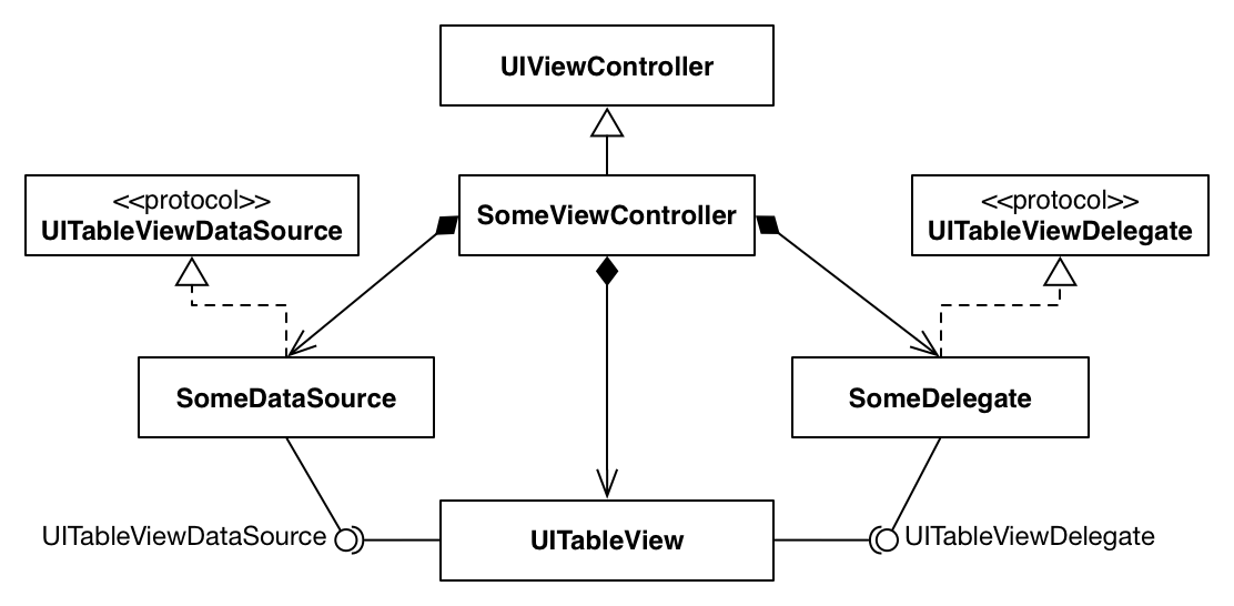 Зачем нужны UITableViewController и UICollectionViewController - 2