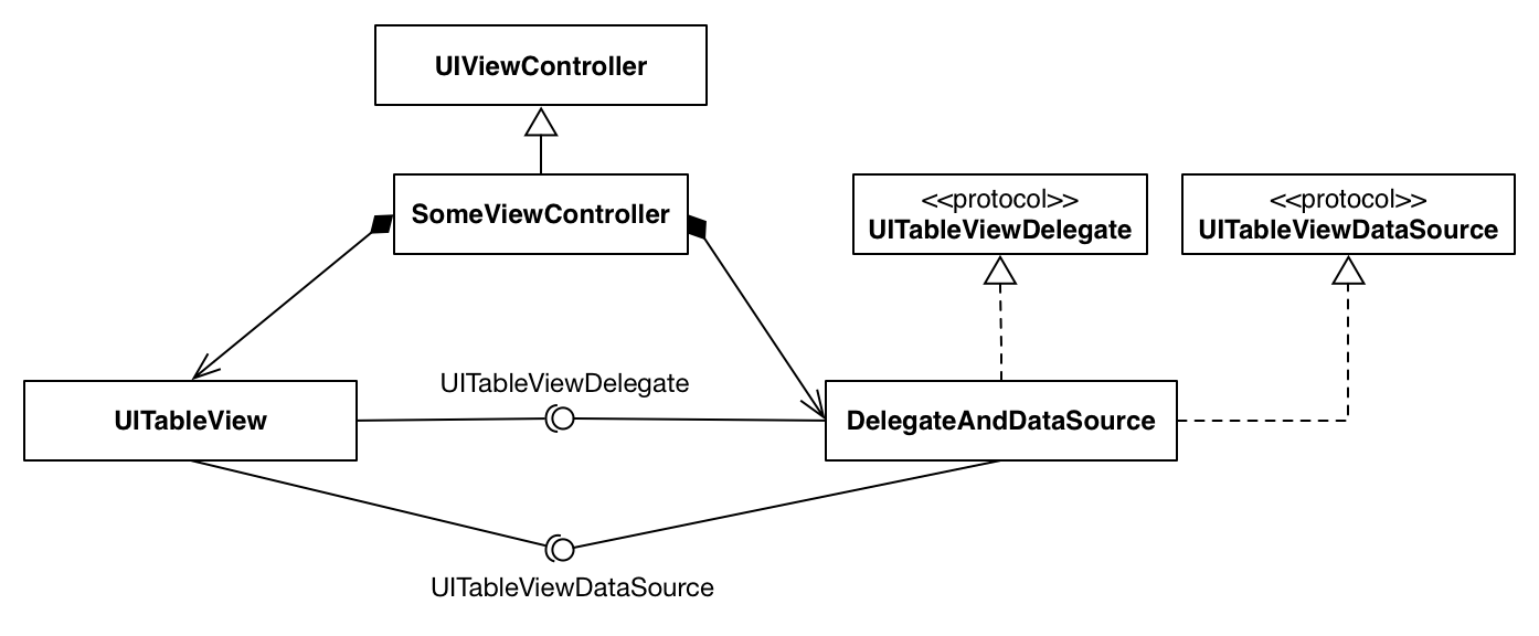 Зачем нужны UITableViewController и UICollectionViewController - 3
