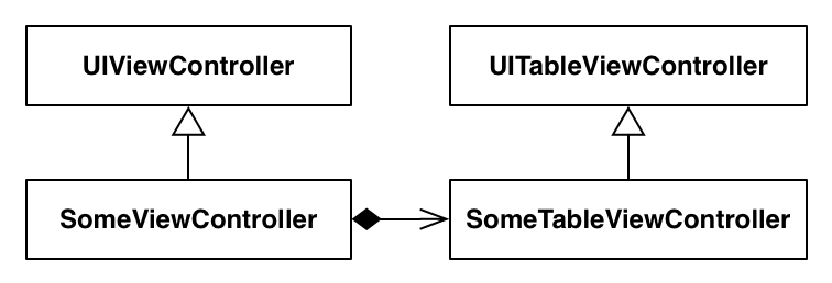 Зачем нужны UITableViewController и UICollectionViewController - 4
