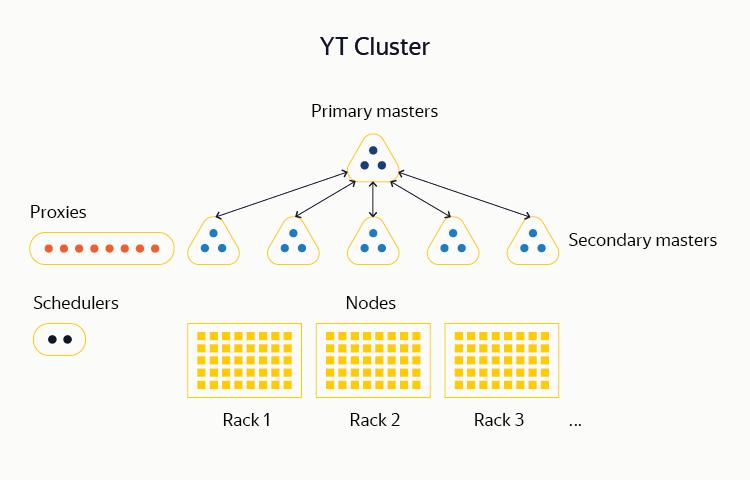 YT: зачем Яндексу своя MapReduce-система и как она устроена - 2