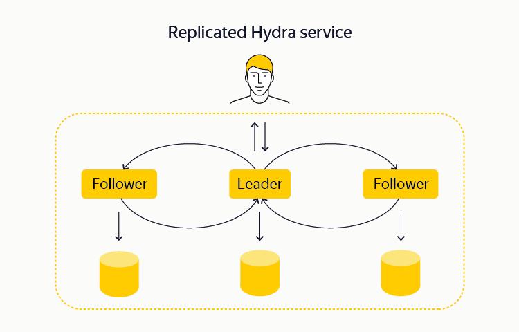 YT: зачем Яндексу своя MapReduce-система и как она устроена - 4