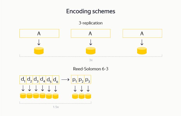 YT: зачем Яндексу своя MapReduce-система и как она устроена - 5