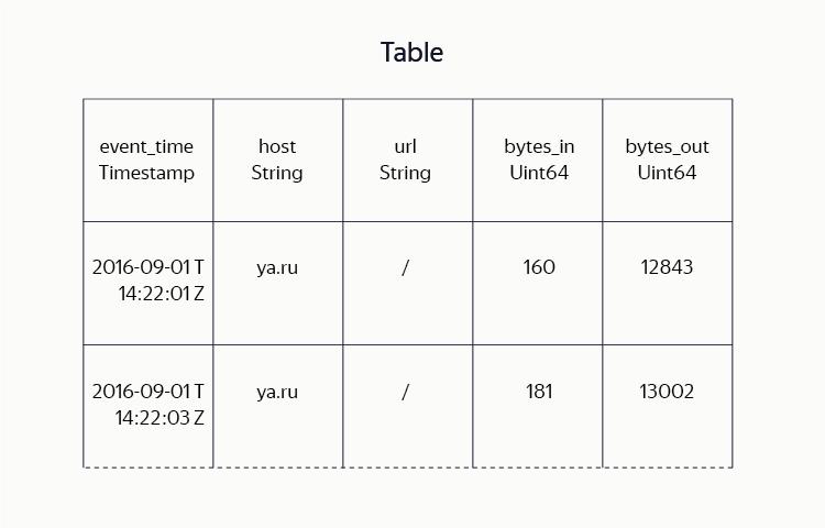 YT: зачем Яндексу своя MapReduce-система и как она устроена - 6