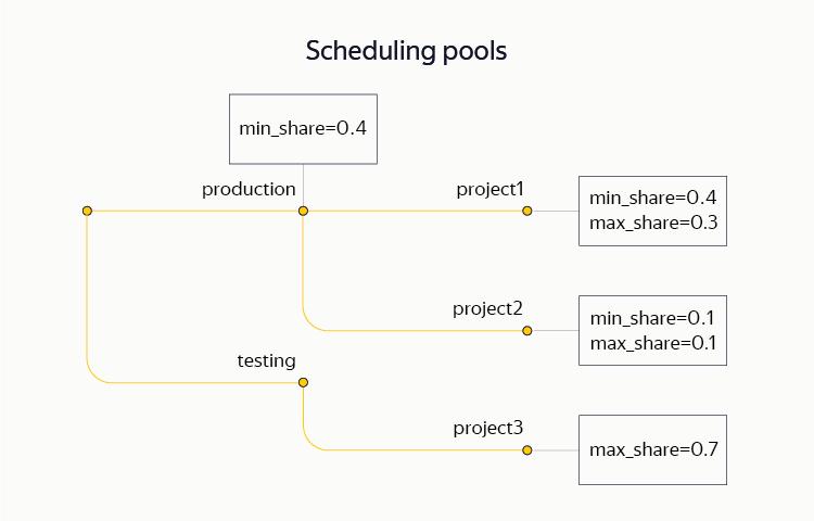 YT: зачем Яндексу своя MapReduce-система и как она устроена - 7