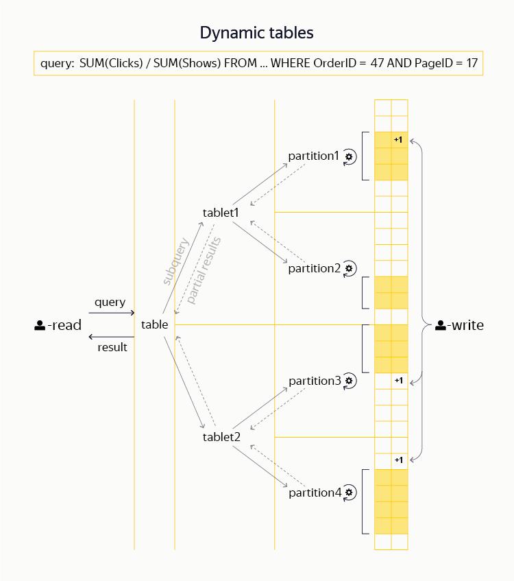 YT: зачем Яндексу своя MapReduce-система и как она устроена - 8