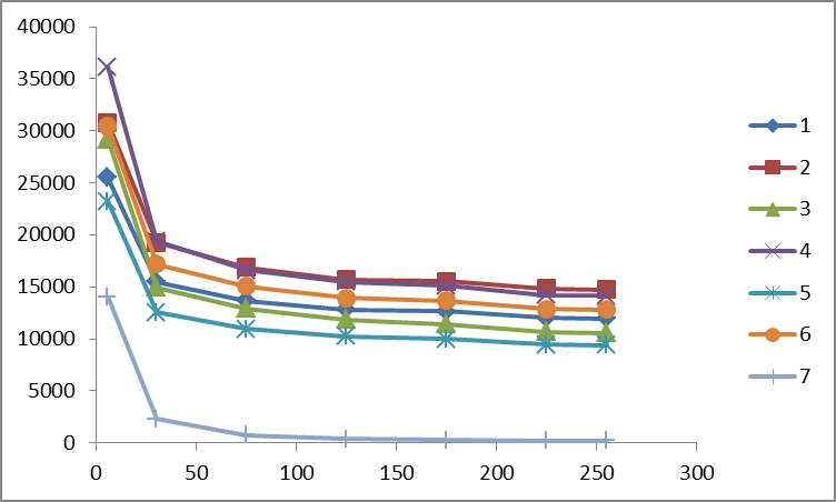 Анализ использования избыточности данных в качестве требуемой дополнительной памяти при сортировке алгоритмом слияния - 6