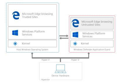 Браузер Edge поместят в виртуальную машину внутри Windows 10 - 4