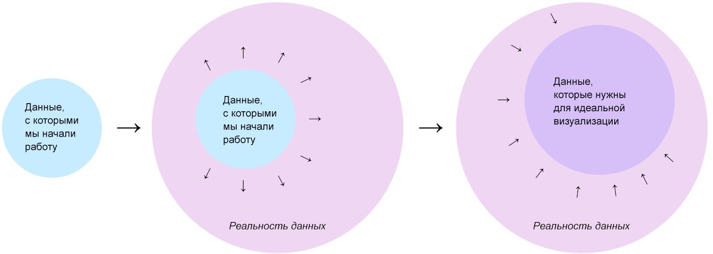 Алгоритм визуализации сложных данных - 2