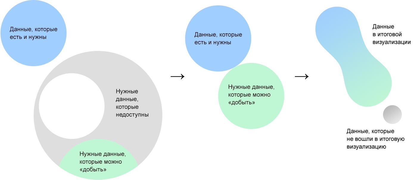 Алгоритм визуализации сложных данных - 3