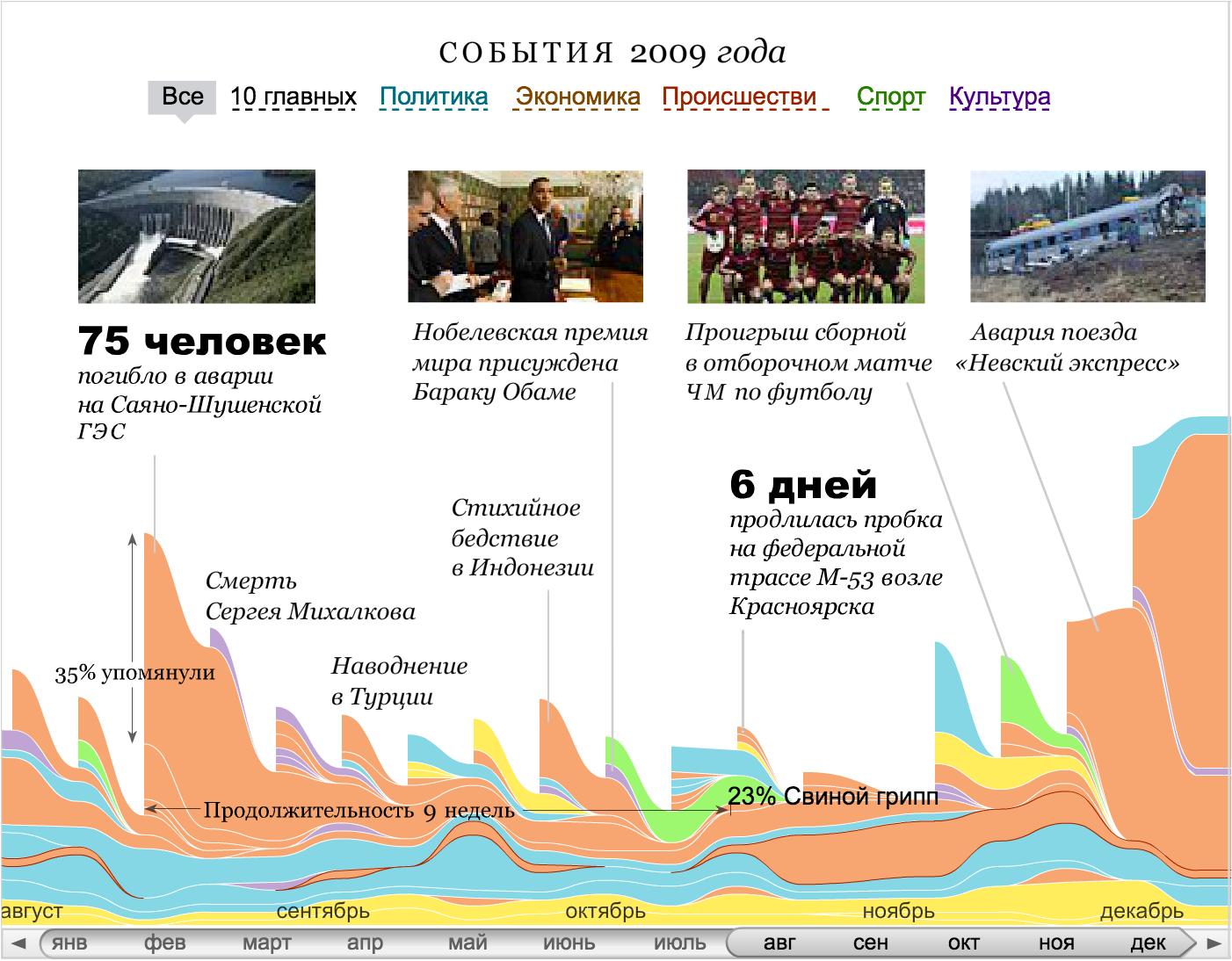 Алгоритм визуализации сложных данных - 37