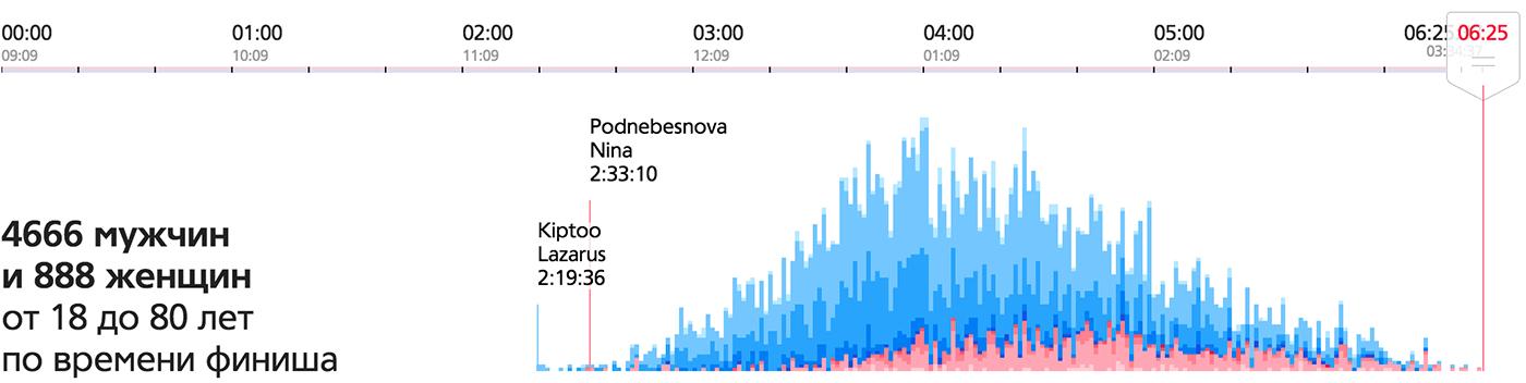 Алгоритм визуализации сложных данных - 5
