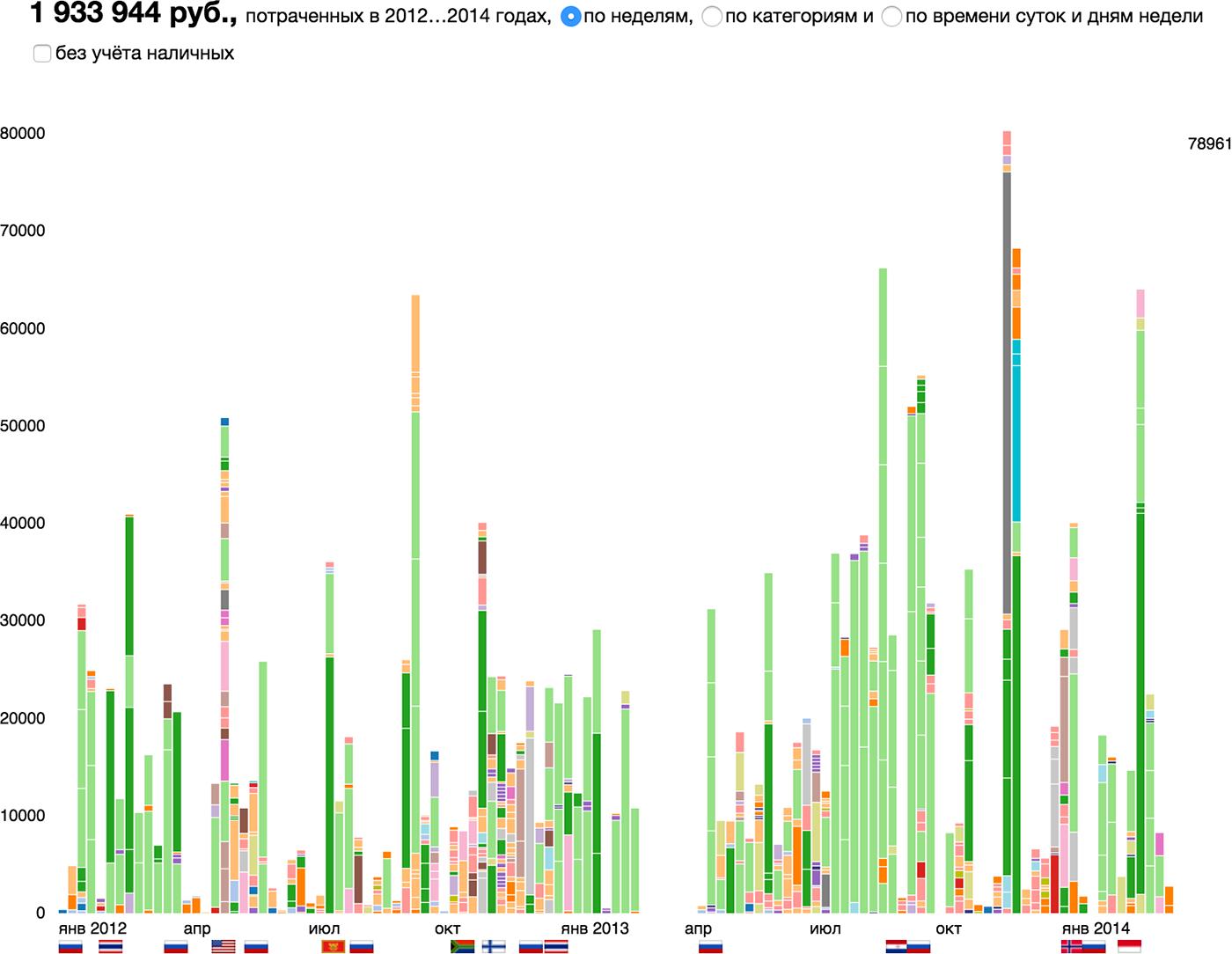 Алгоритм визуализации сложных данных - 6
