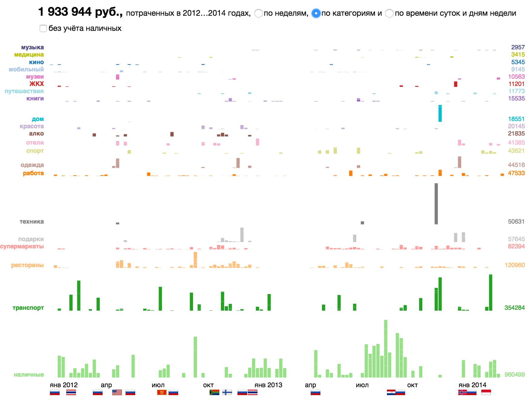Алгоритм визуализации сложных данных - 7