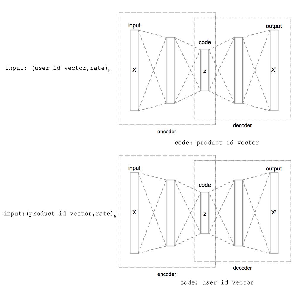 Использование autoencoder-ов для построения рекомендационной системы - 1