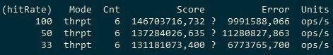 Измеряем производительность кэша Apache Ignite - 15