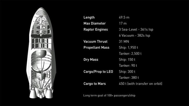 Миссия на Марс. Илон Маск рассказал о том, как SpaceX планирует колонизировать Красную планету