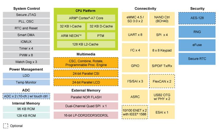 NXP i.MX 6ULL — процессор на базе ARM Cortex-A7 с наименьшим в отрасли энергопотреблением