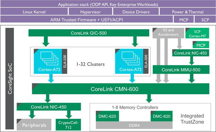IP-ядро ARM CoreLink CMN-600 предназначено для внутренней связи, CoreLink DMC-620 — контроллер памяти
