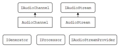 Программирование&Музыка: понимаем и пишем VSTi синтезатор на C# WPF. Часть 1 - 4