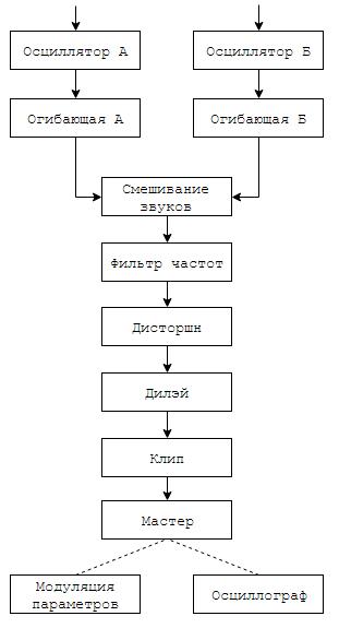 Программирование&Музыка: понимаем и пишем VSTi синтезатор на C# WPF. Часть 1 - 6