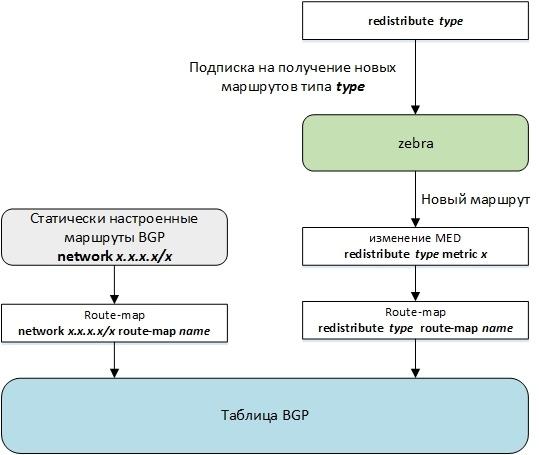 Протокол BGP в Quagga - 4