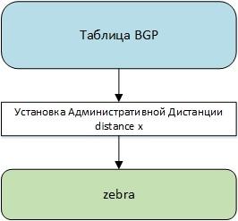 Протокол BGP в Quagga - 6