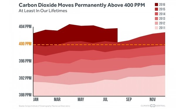 Углекислого газа в атмосфере стало больше: 400 частей на миллион - 1