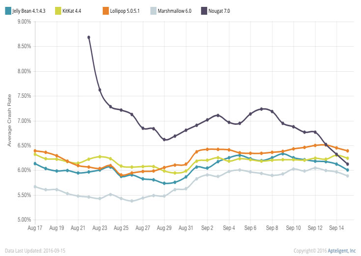 Пока версия Android 7.0 Nougat установлена всего на 0,2% всех устройств с ОС Android